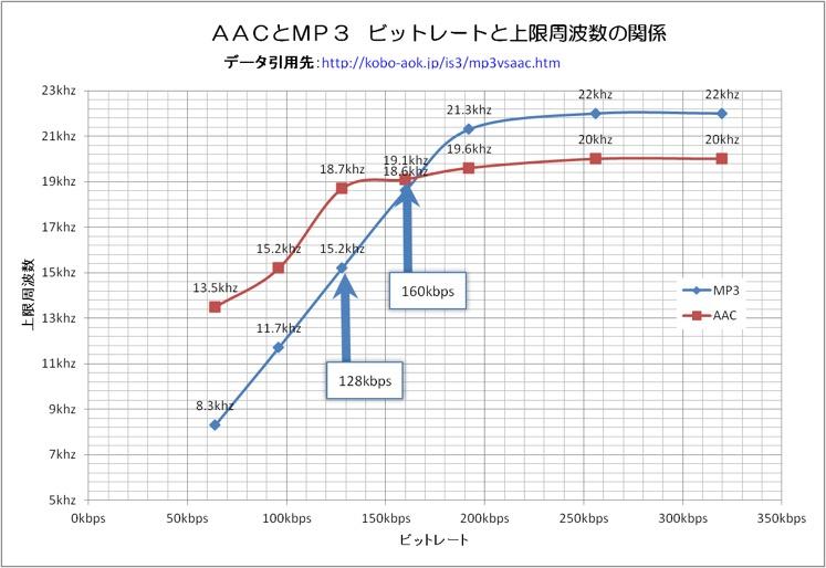 ハイレゾ音源をエンコードするならmp3かaacかスペクトルの相