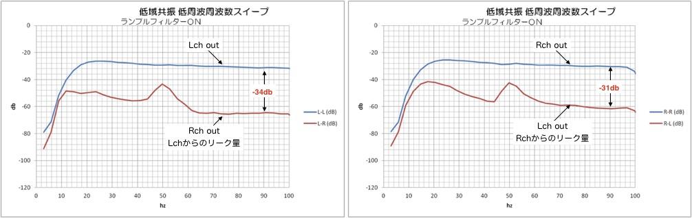 DL103R ランブルON 低域共振特性